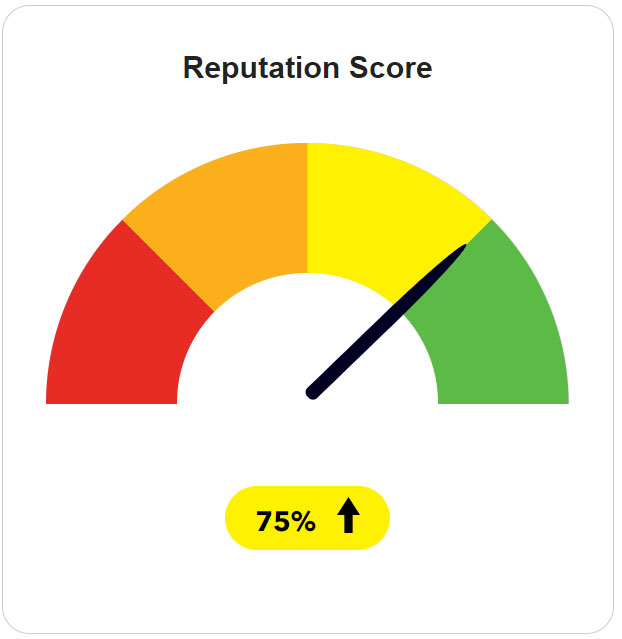 reputation score rating scale