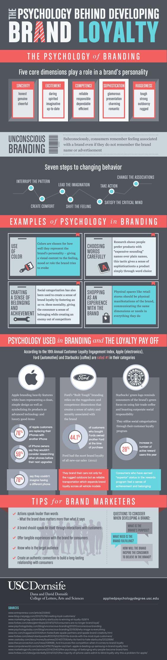 Brand loyalty infographic - Netreputation