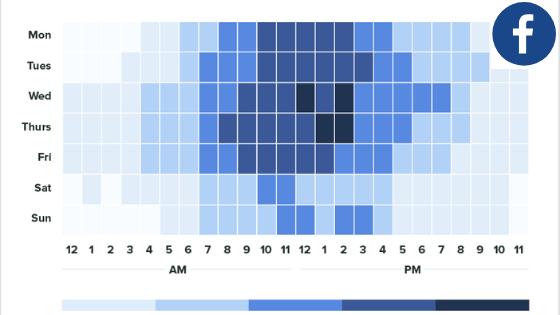 Facebook Optimal Posting Times