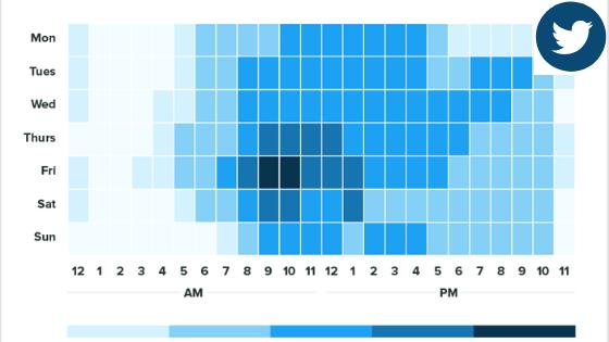 Twitter Optimal Posting Time