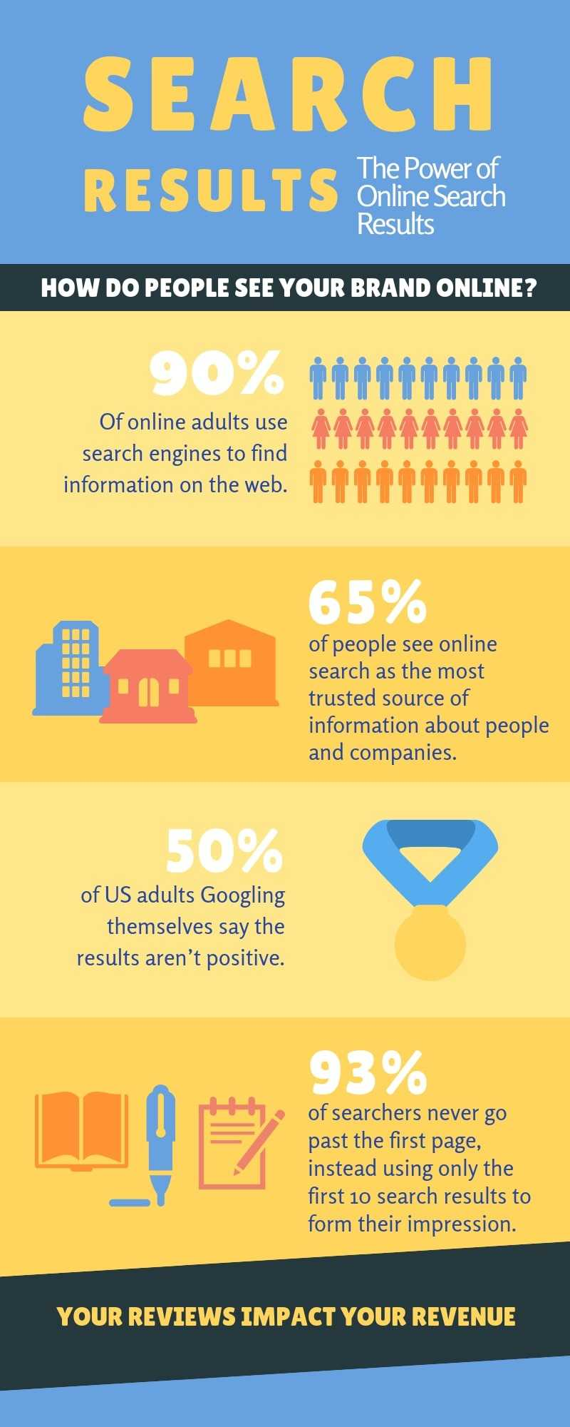 The Power Of Search Results