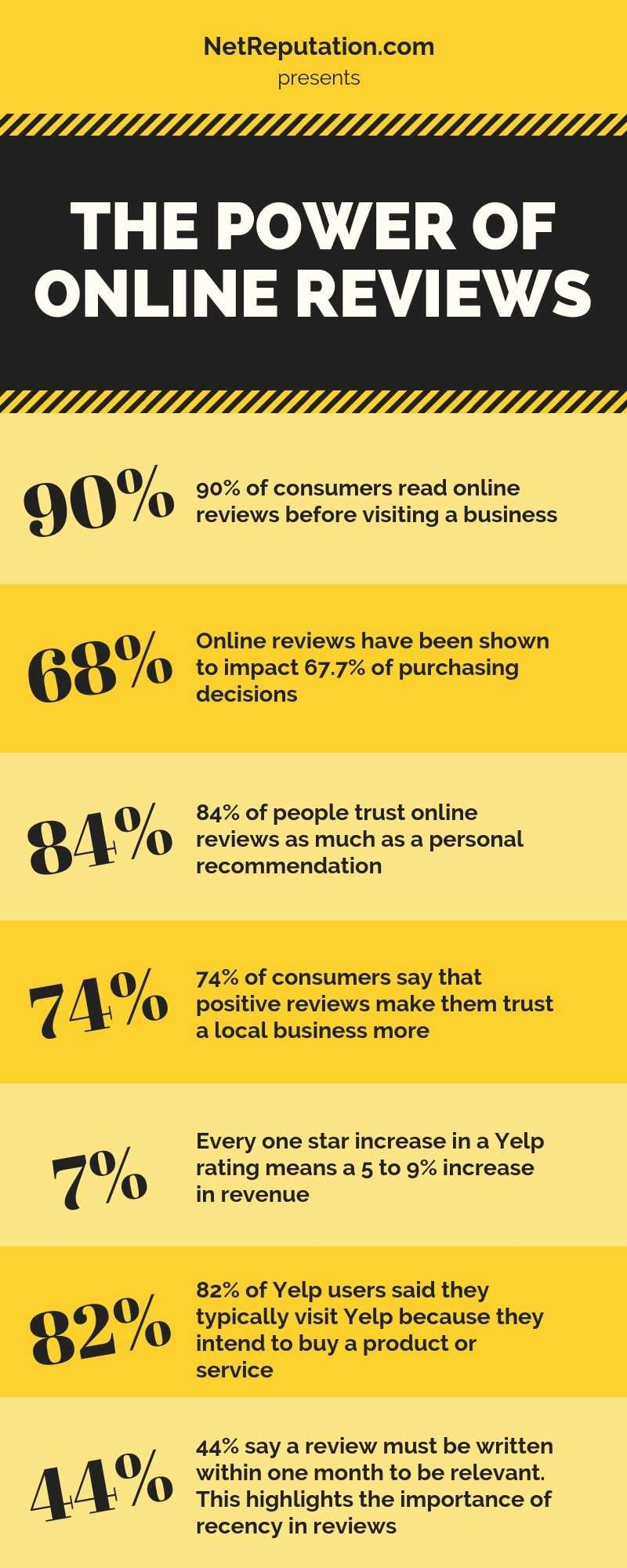 The power of online reviews
